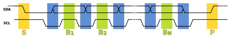 I2C_data_transfer