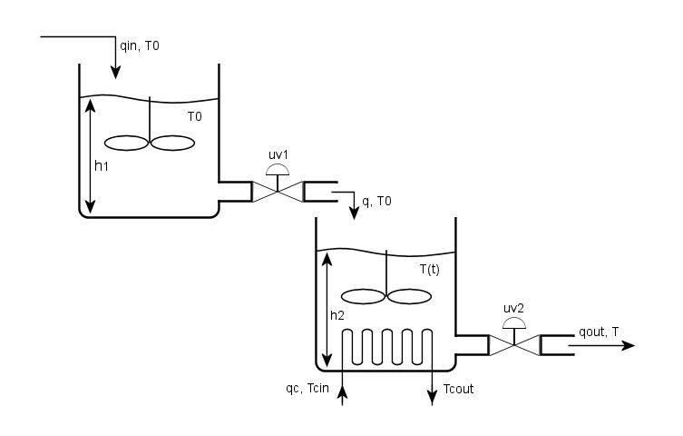 Tecnologie di controllo per impianti industriali: identificazione e controllo di un sistema con due serbatoi e serpentina